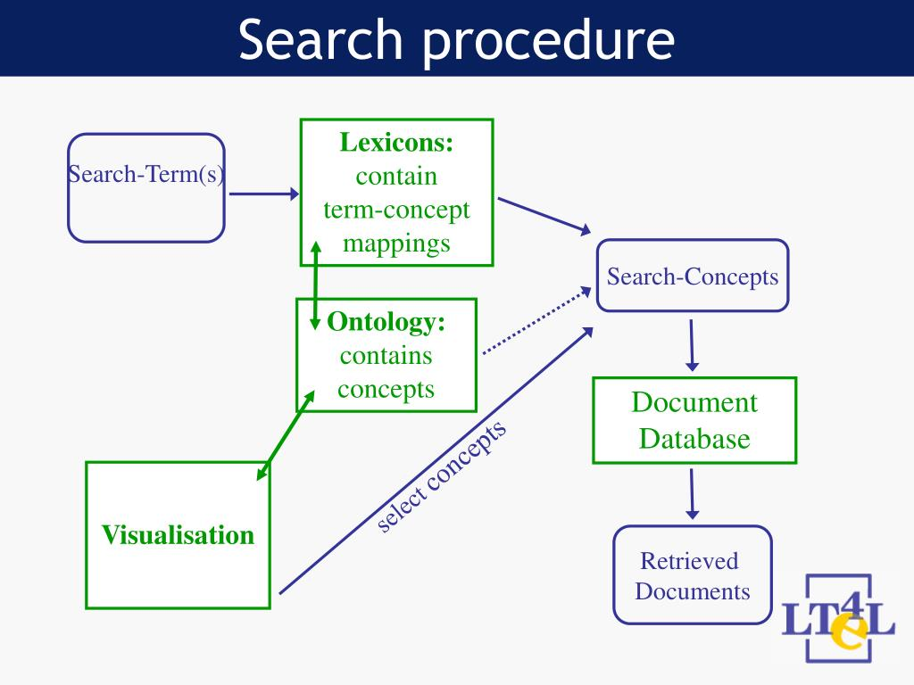 Search procedure