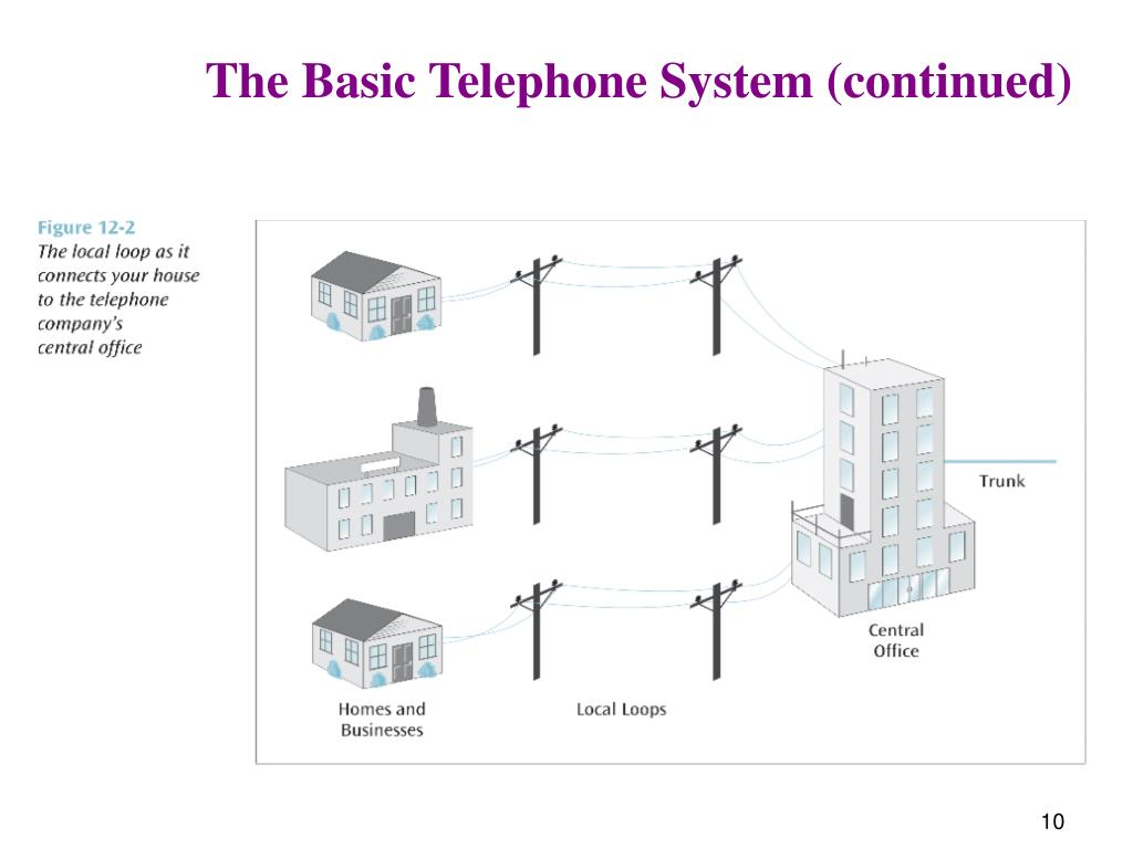 The Basic Telephone System (continued)