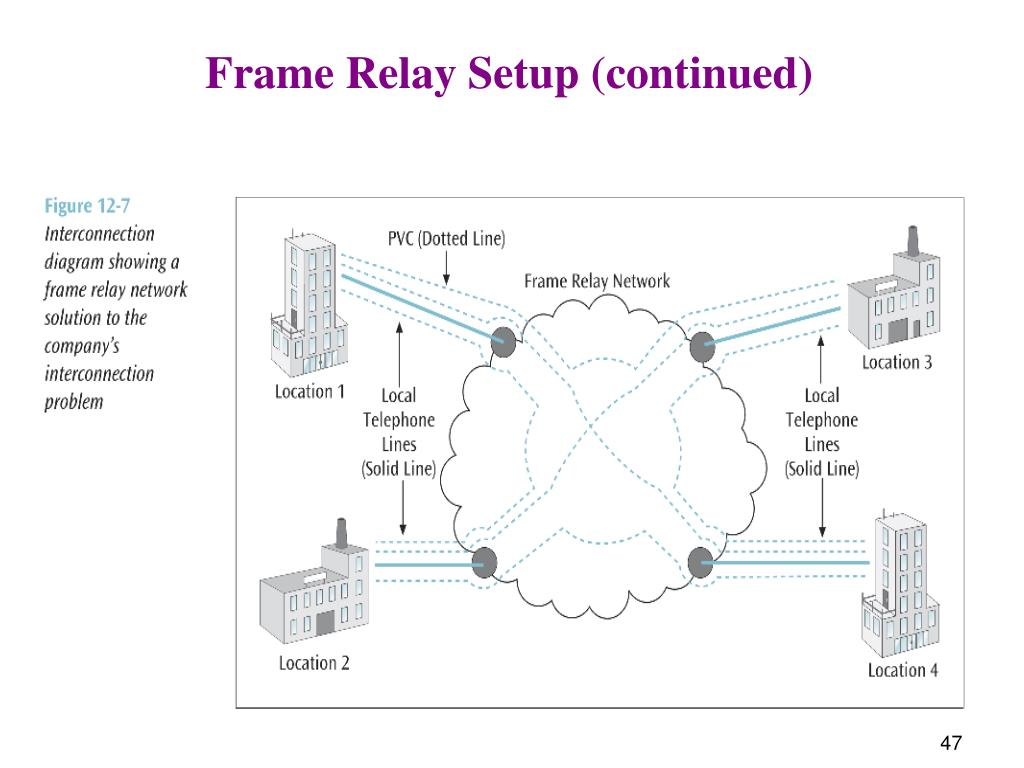 Frame Relay Setup (continued)