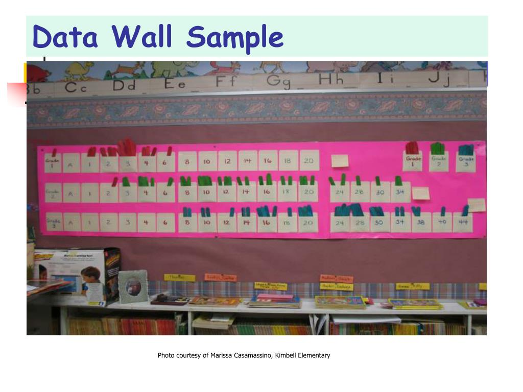 Data Wall Sample