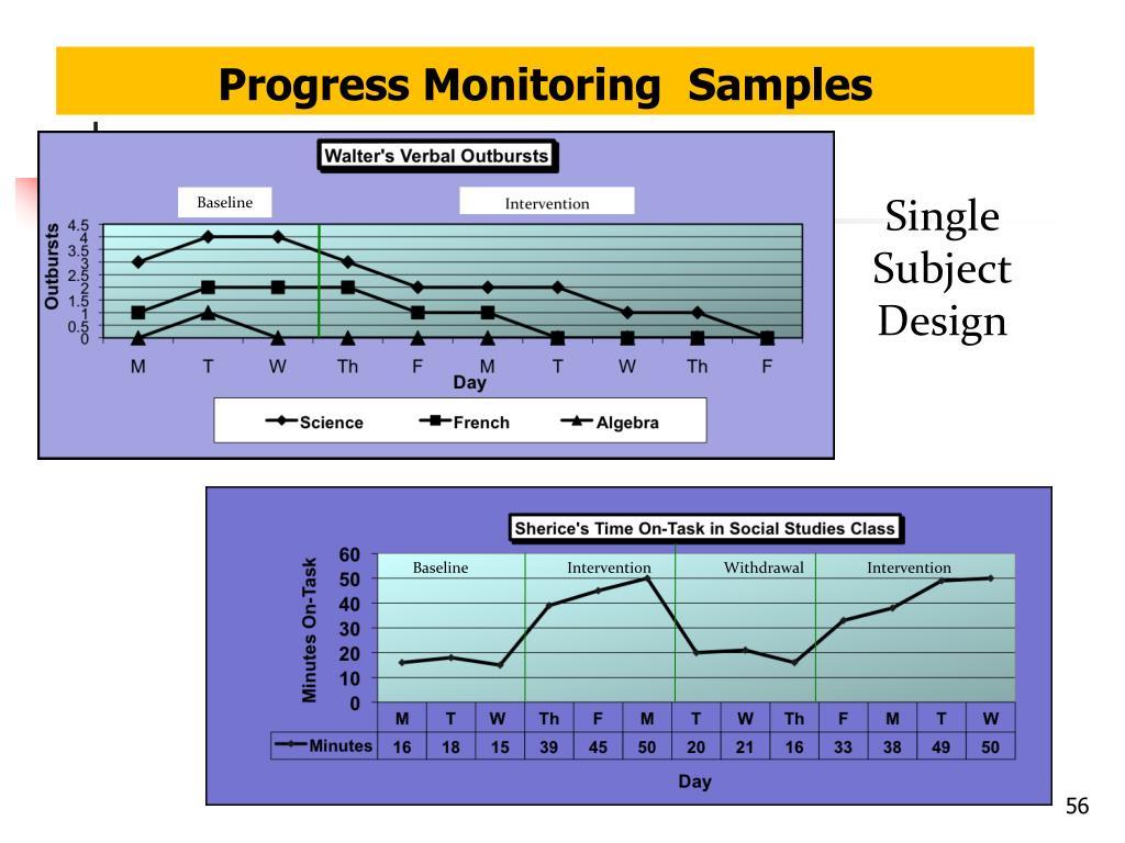 Progress Monitoring  Samples