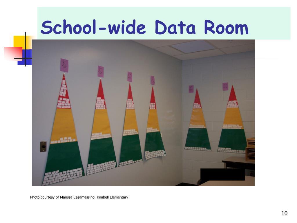School-wide Data Room