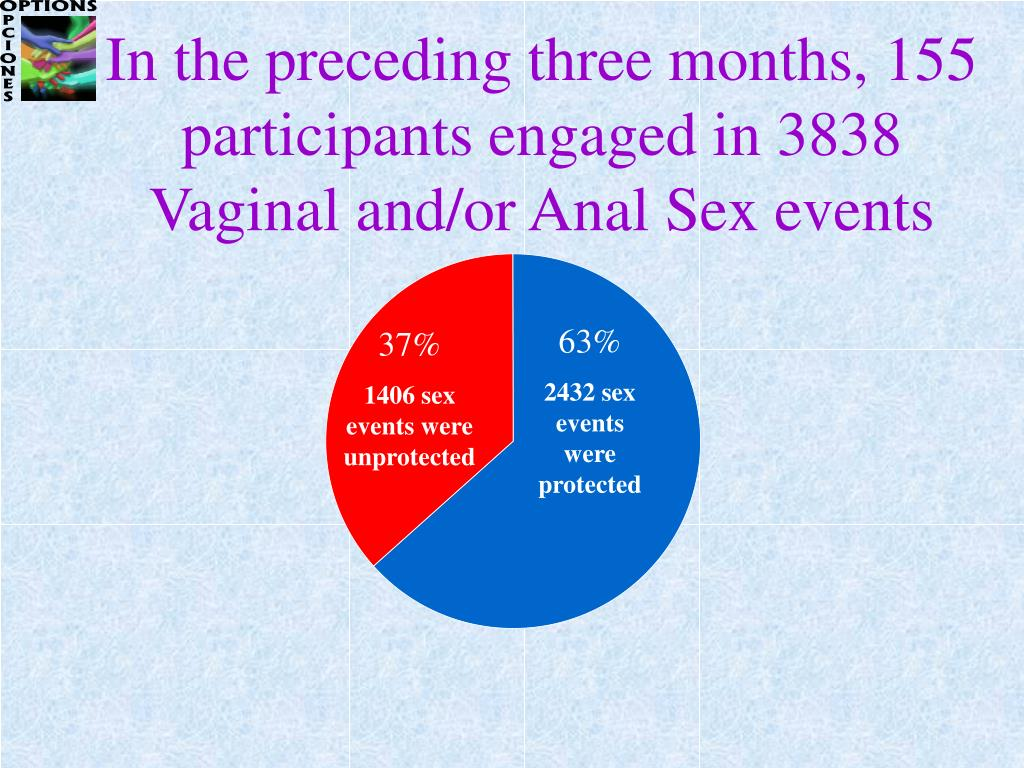 In the preceding three months, 155 participants engaged in 3838 Vaginal and/or Anal Sex events