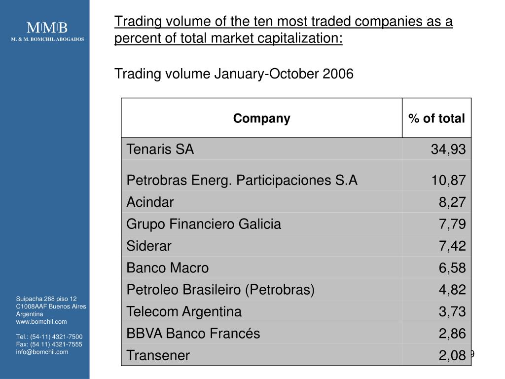 Trading volume of the ten most traded companies as a percent of total market capitalization: