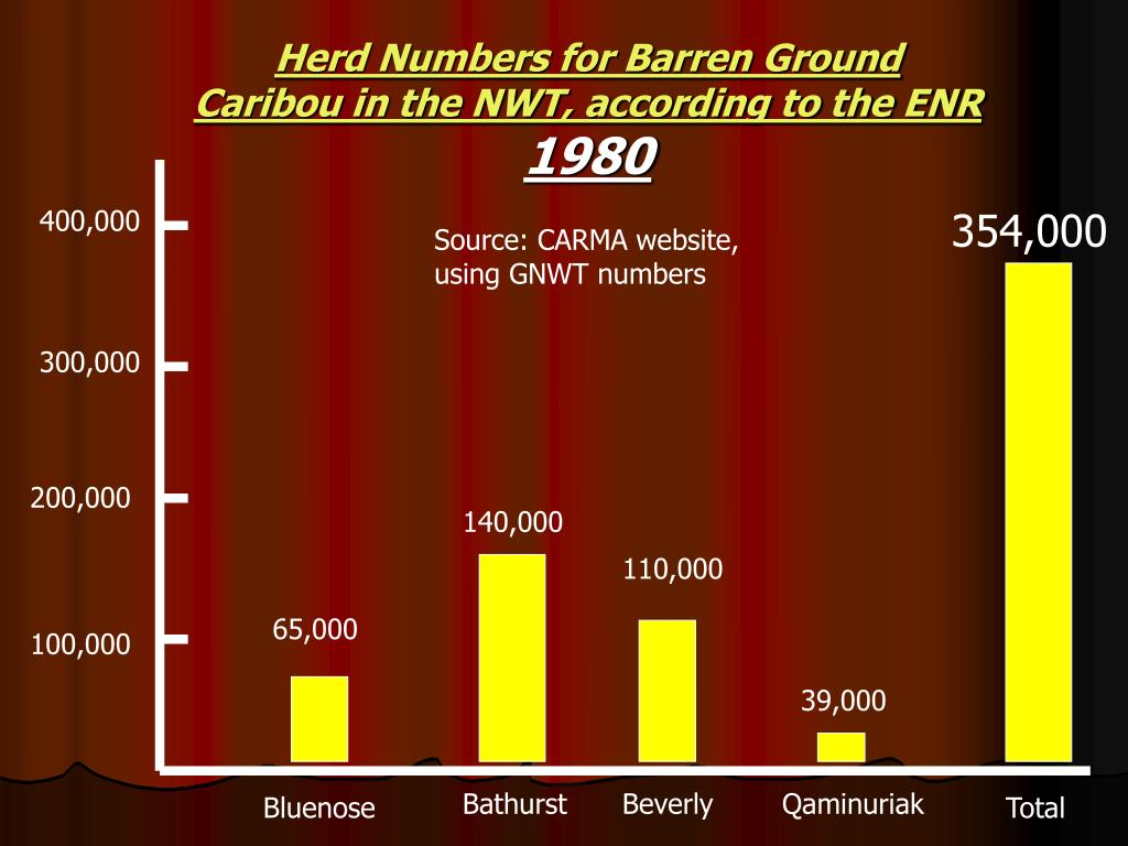 Herd Numbers for Barren Ground