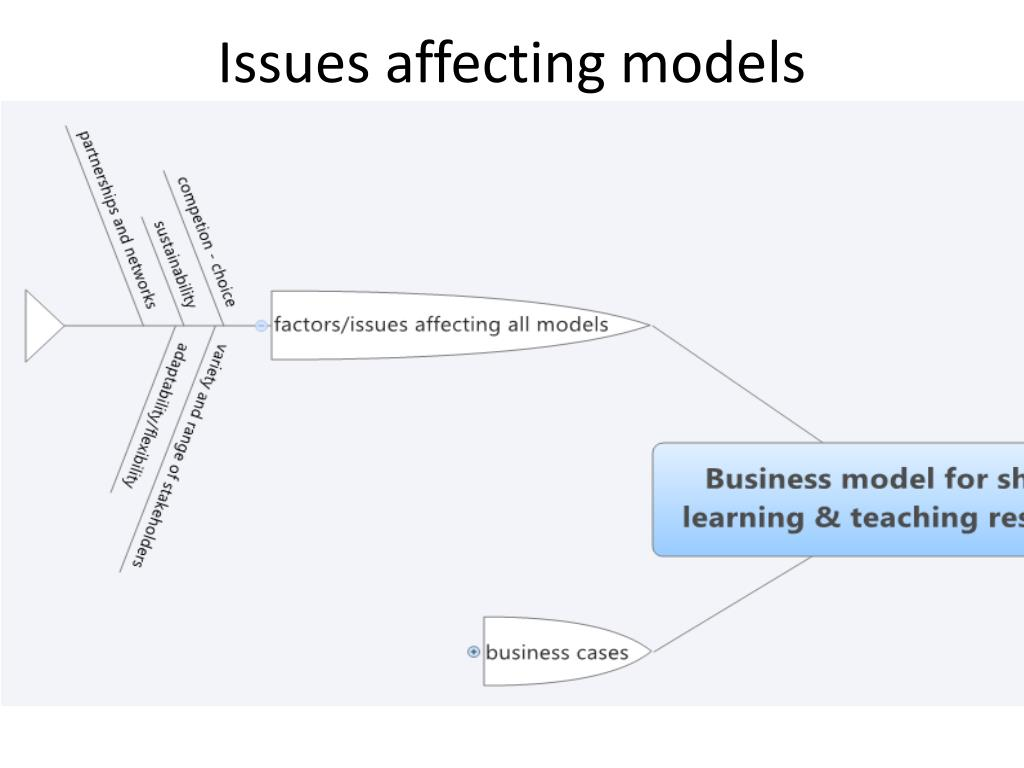 Issues affecting models
