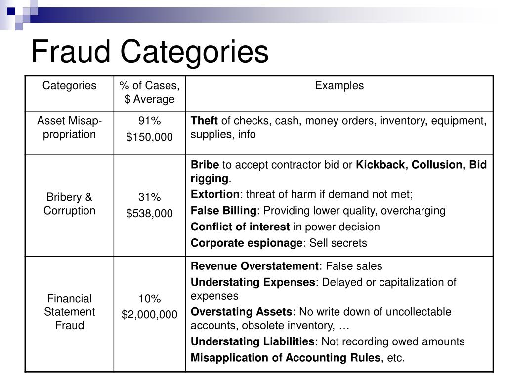 Fraud Categories