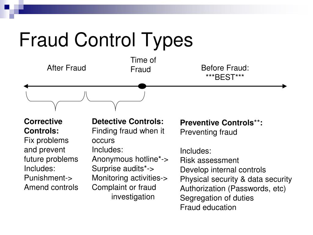 Fraud Control Types