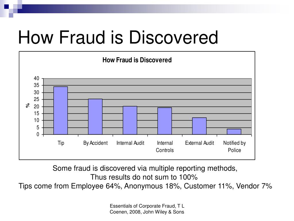 How Fraud is Discovered