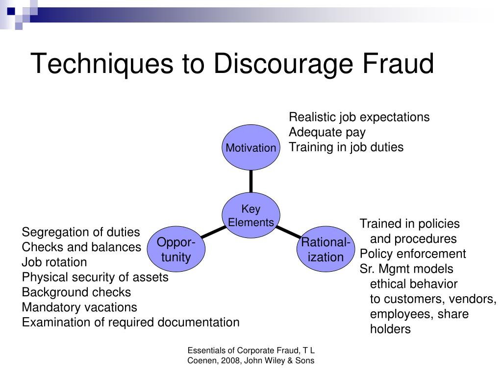 Techniques to Discourage Fraud