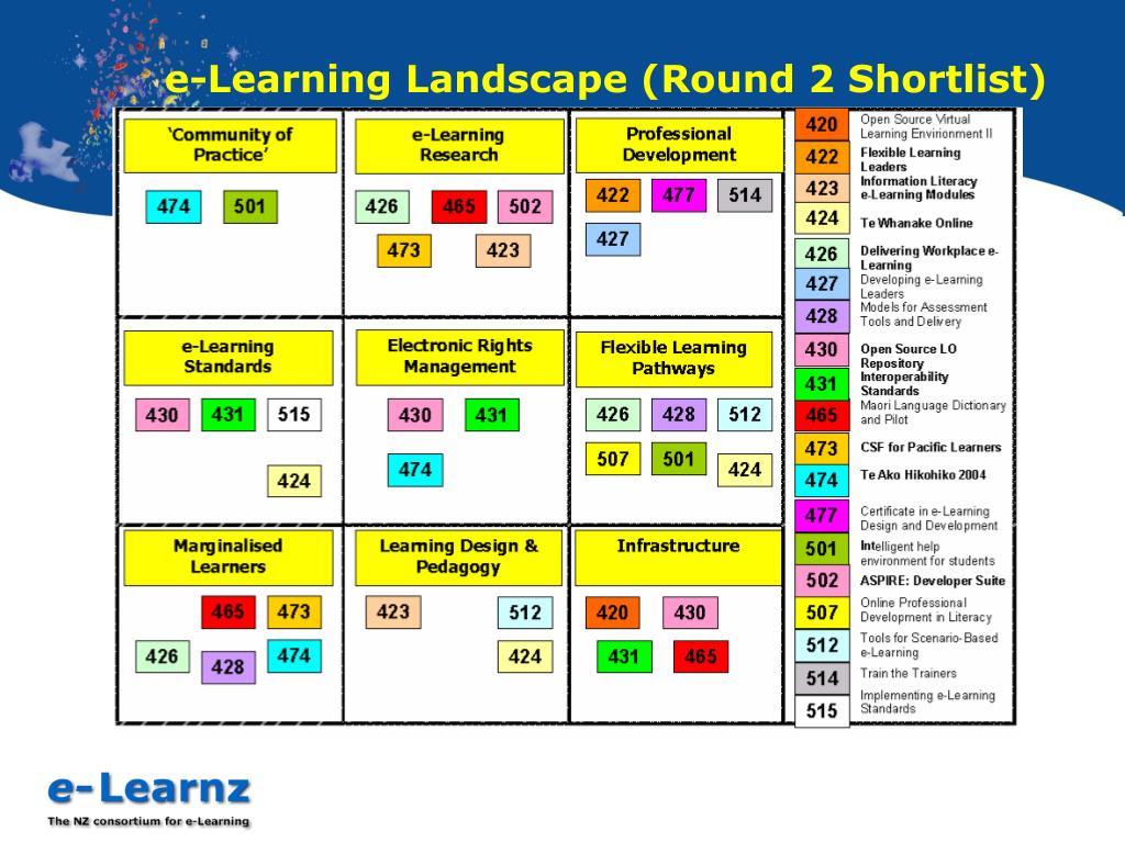 e-Learning Landscape (Round 2 Shortlist)