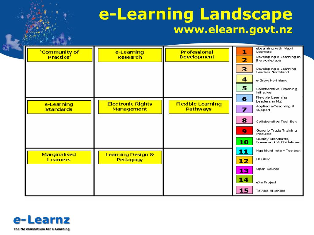 e-Learning Landscape