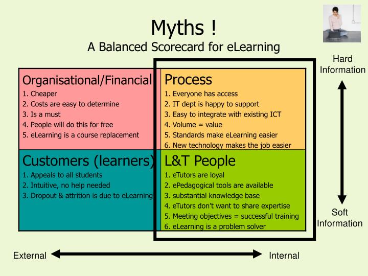 Myths a balanced scorecard for elearning
