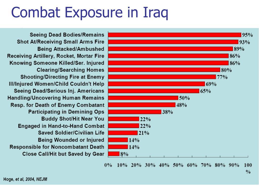 Combat Exposure in Iraq