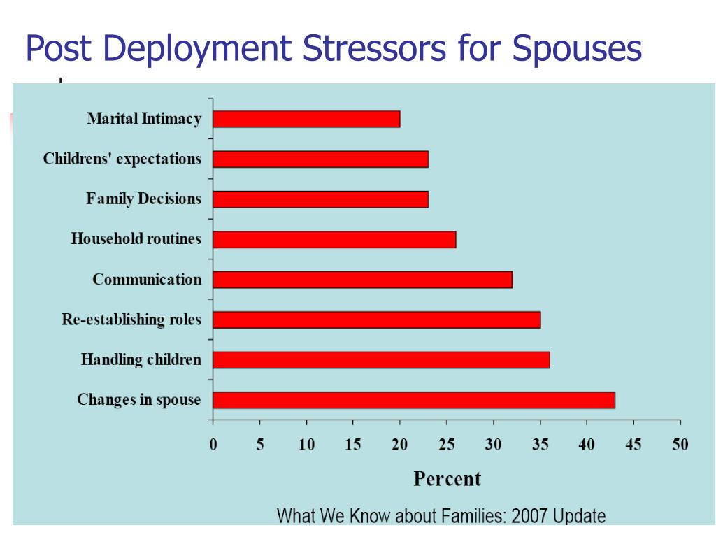 Post Deployment Stressors for Spouses
