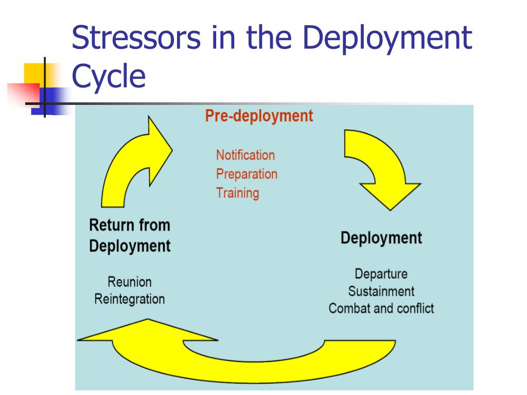 Stressors in the Deployment Cycle