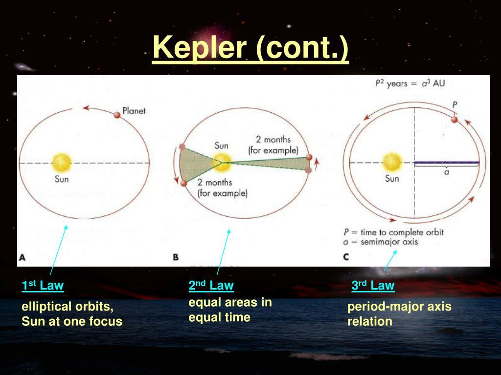 Kepler (cont.)