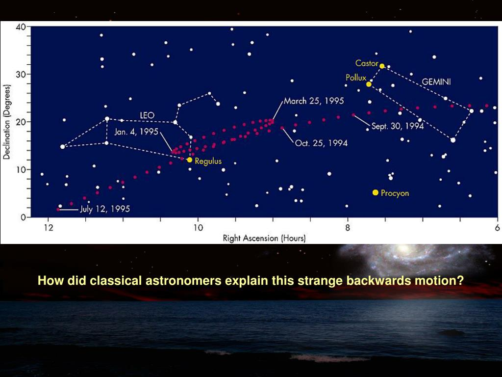 How did classical astronomers explain this strange backwards motion?