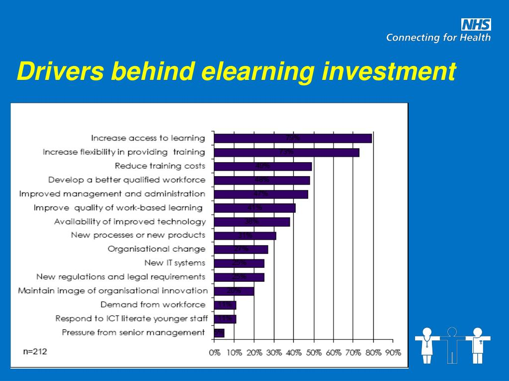 Drivers behind elearning investment