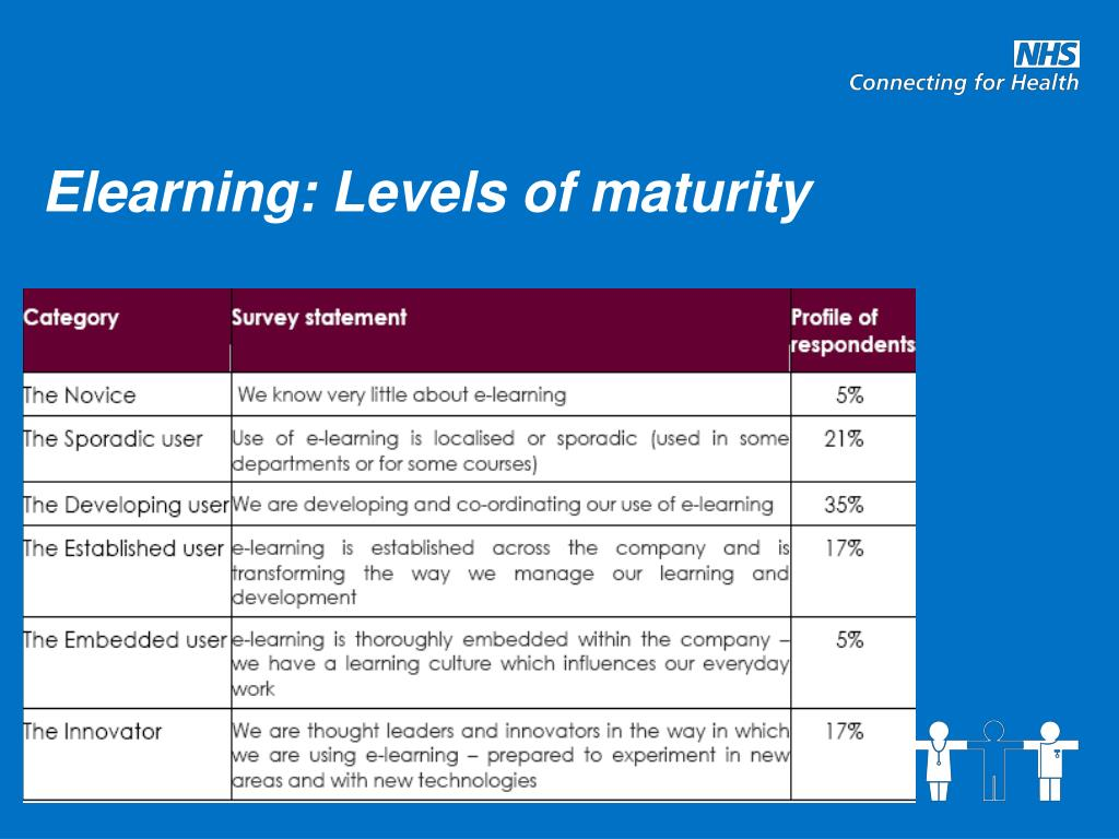 Elearning: Levels of maturity