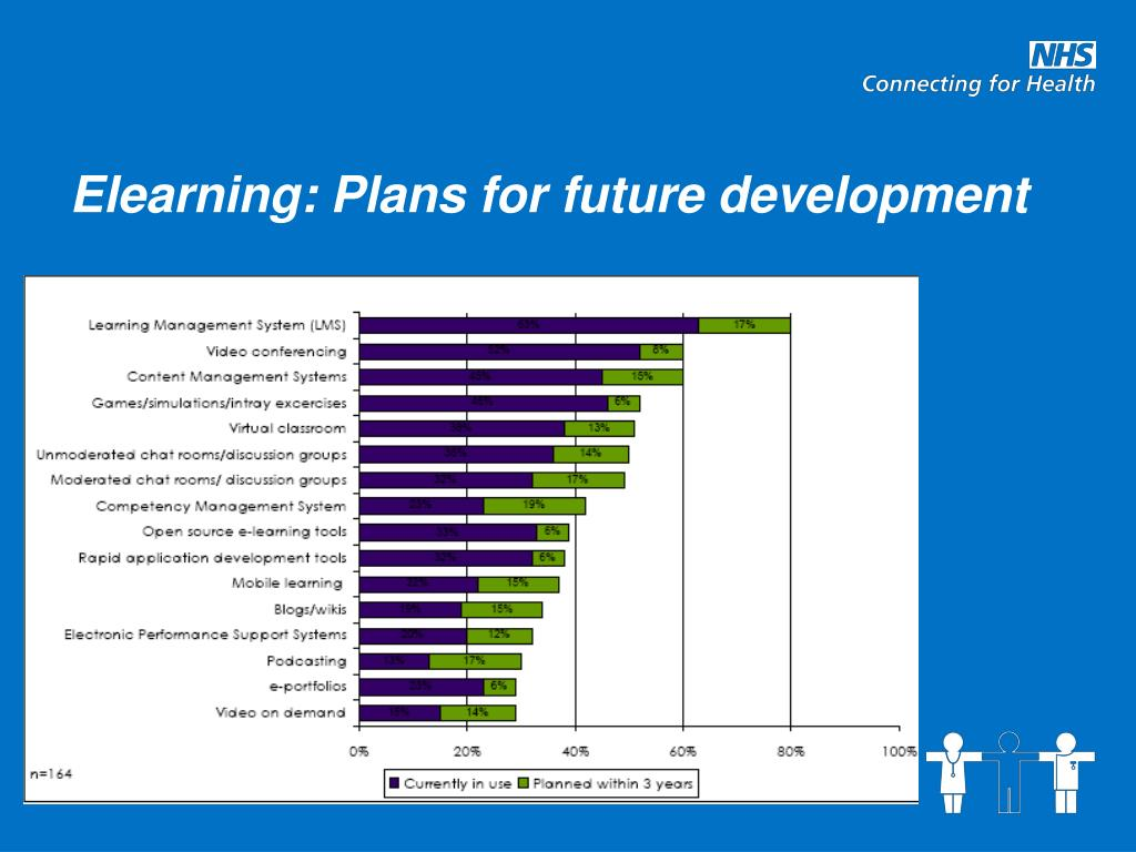 Elearning: Plans for future development