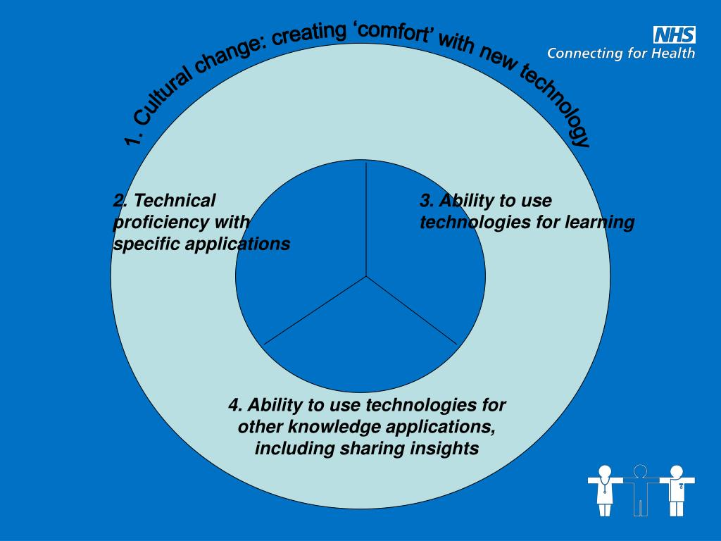 1. Cultural change: creating 'comfort' with new technology