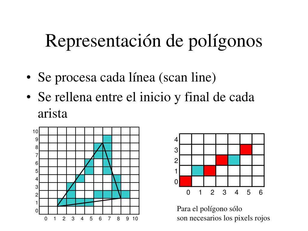 Representación de polígonos