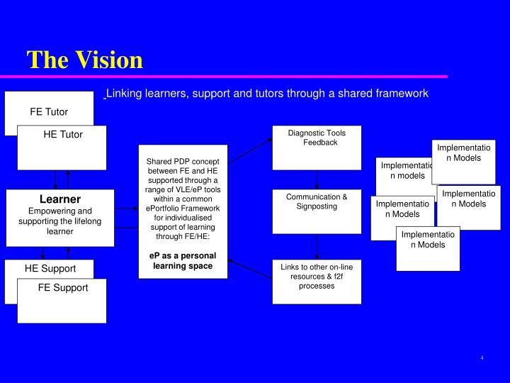 Linking learners, support and tutors through a shared framework