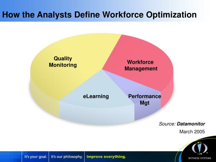 How the Analysts Define Workforce Optimization