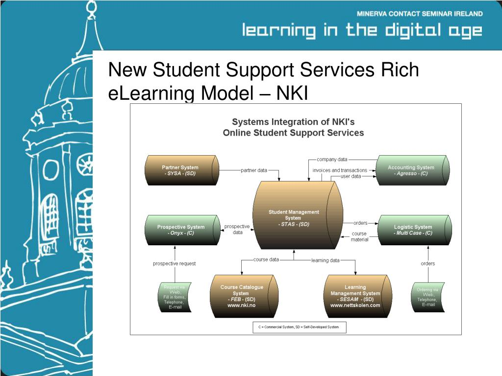 New Student Support Services Rich eLearning Model – NKI