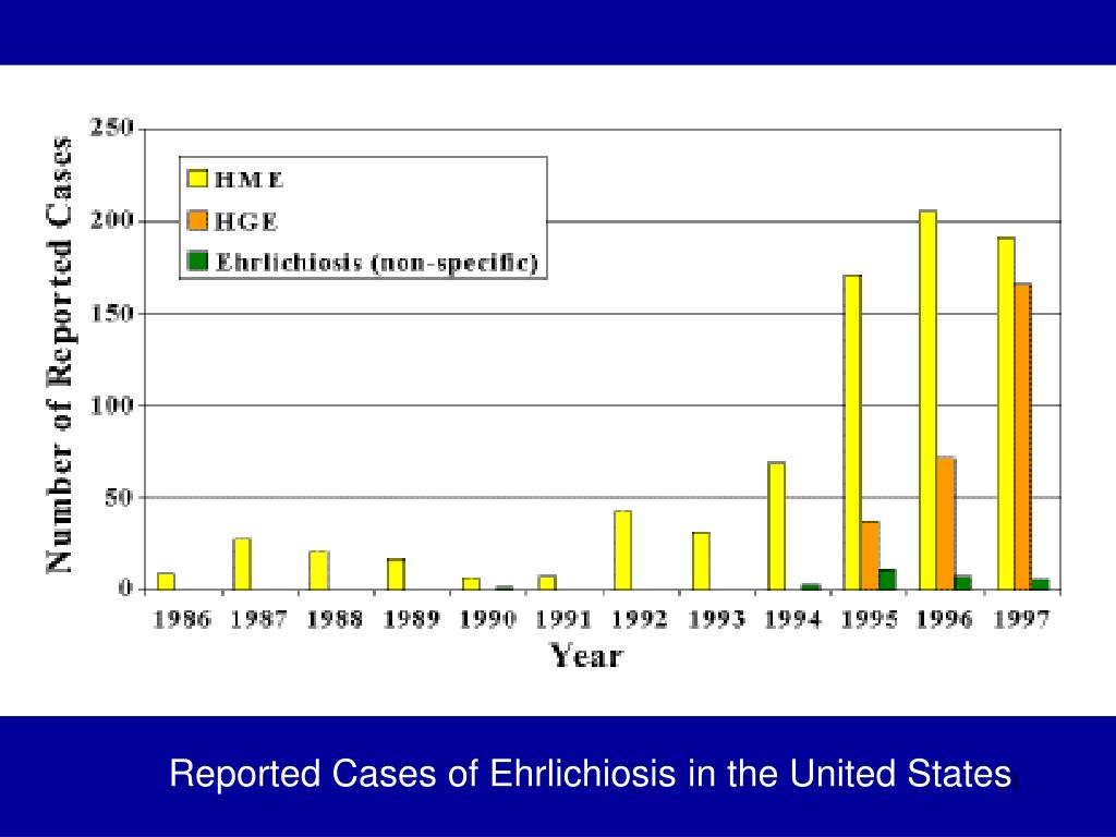 Reported Cases of Ehrlichiosis in the United States