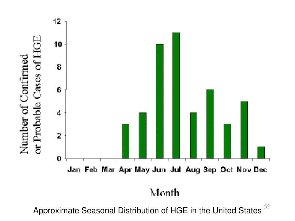 Approximate Seasonal Distribution of HGE in the United States