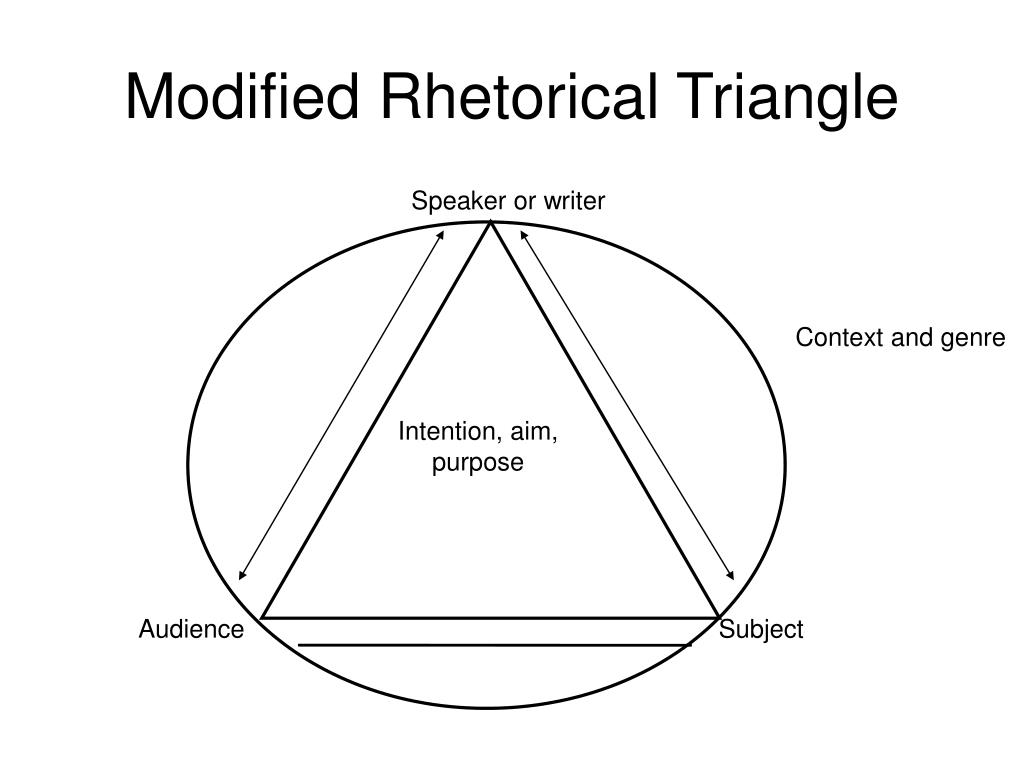 Modified Rhetorical Triangle