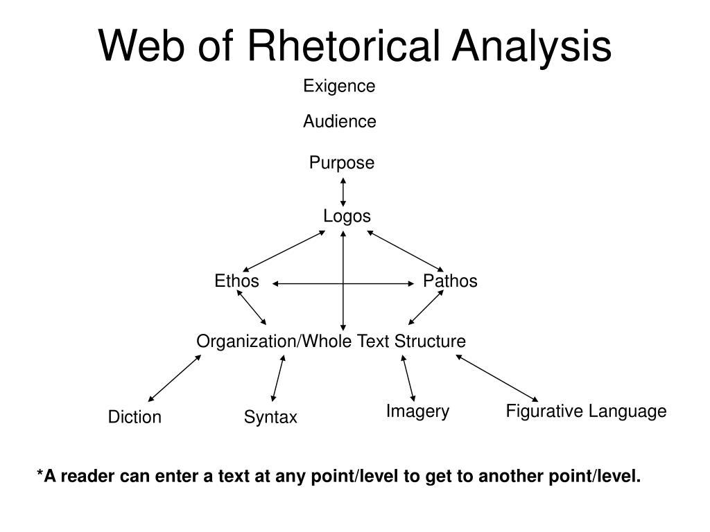 Web of Rhetorical Analysis