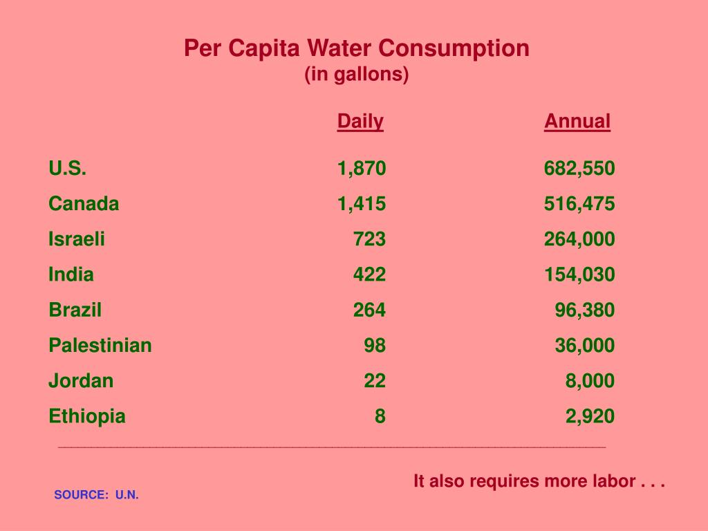 Per Capita Water Consumption