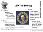 el ciclo deming