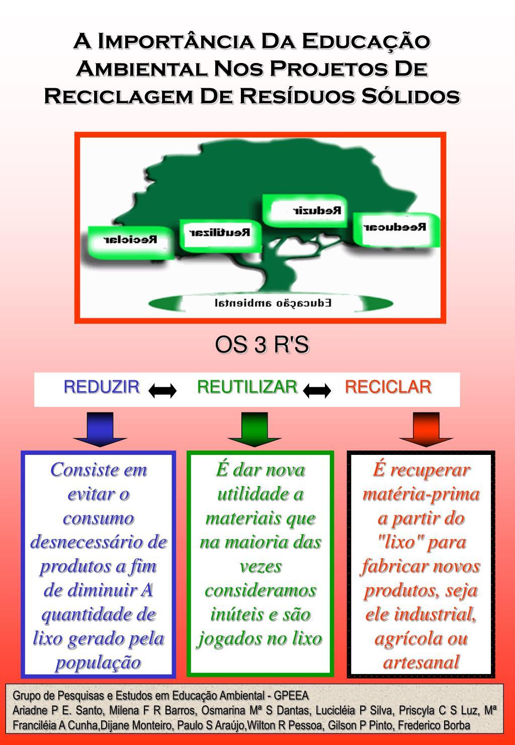 A Importância Da Educação Ambiental Nos Projetos De Reciclagem De Resíduos Sólidos