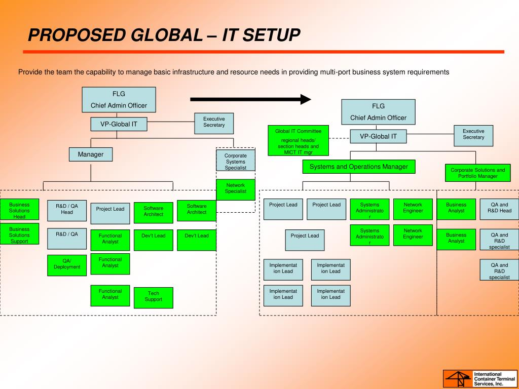 PROPOSED GLOBAL – IT SETUP