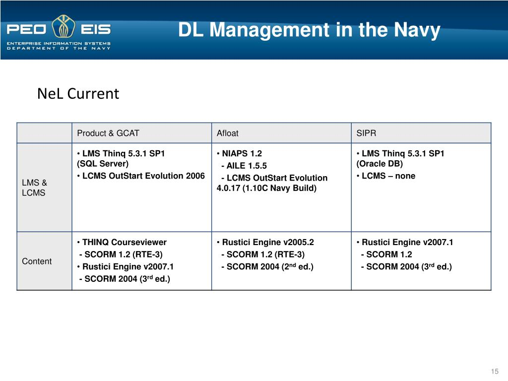DL Management in the Navy