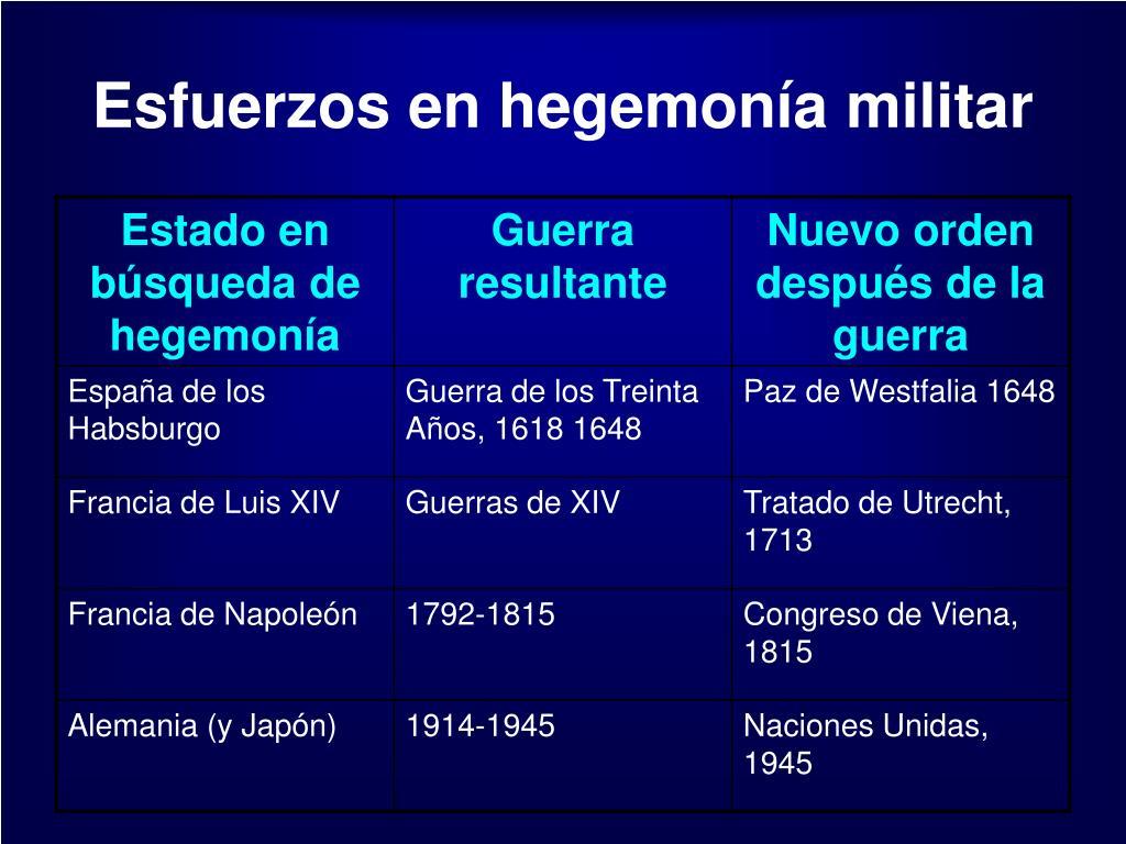 Esfuerzos en hegemonía militar