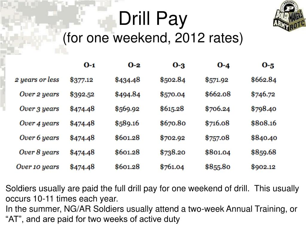 Drill Pay