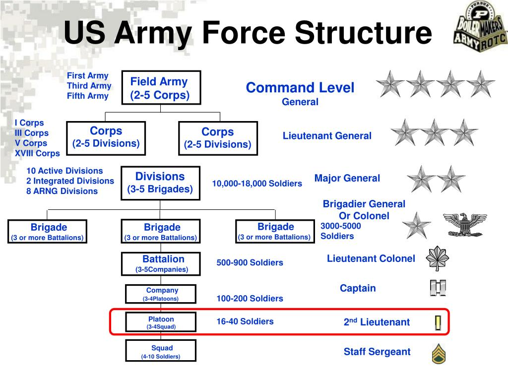 US Army Force Structure