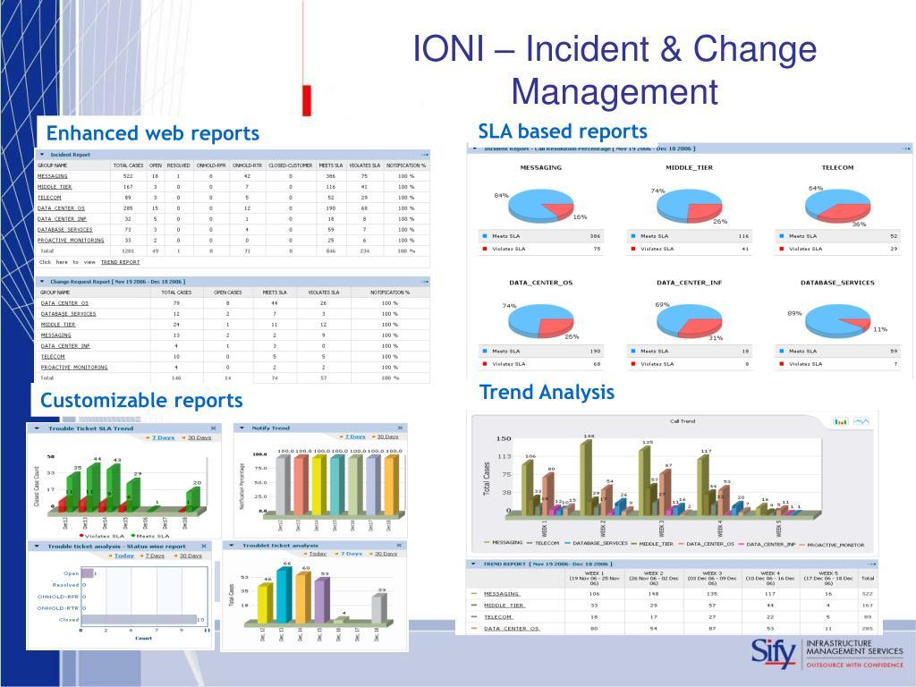 IONI – Incident & Change Management