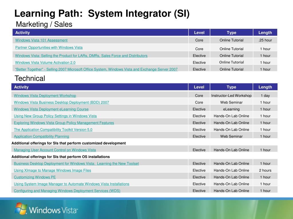 Learning Path:  System Integrator (SI)