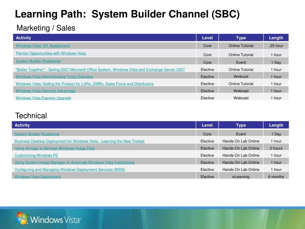 Learning Path:  System Builder Channel (SBC)