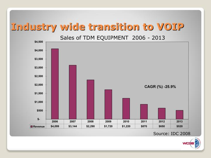 Industry wide transition to voip