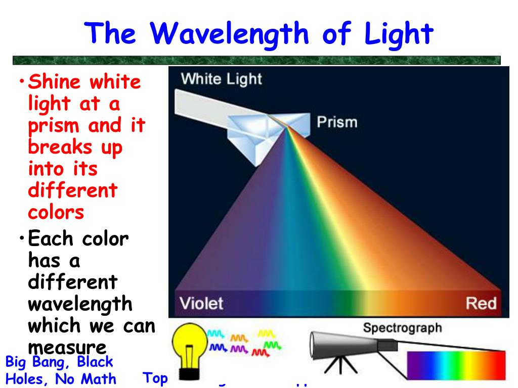 The Wavelength of Light