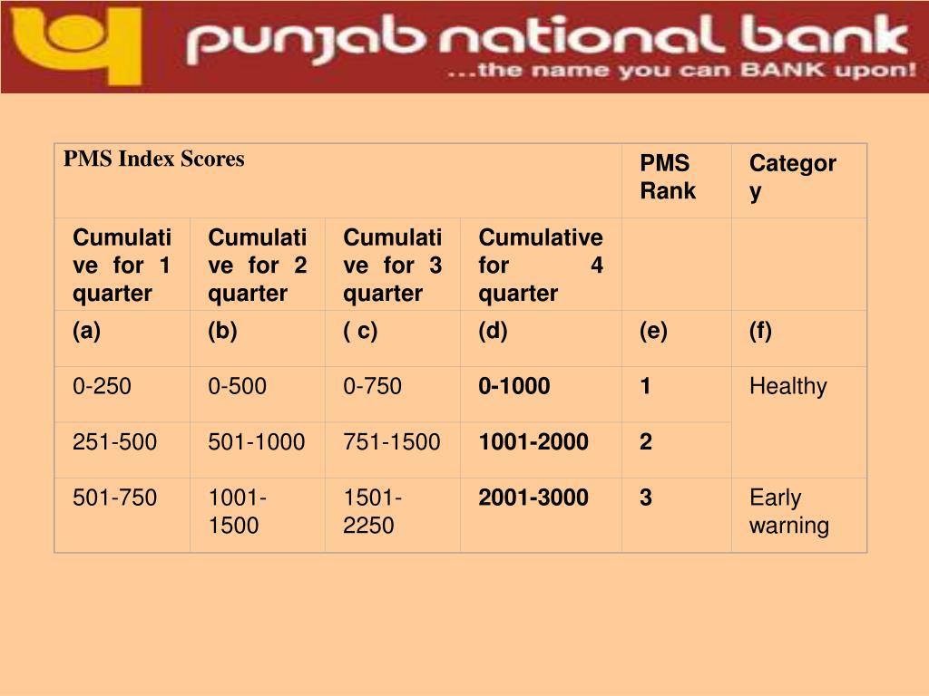PMS Index Scores