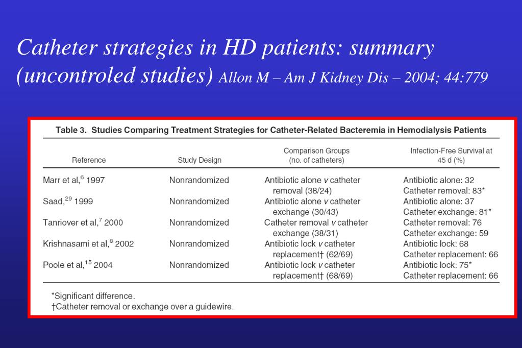 Catheter strategies in HD patients: summary (uncontroled studies)