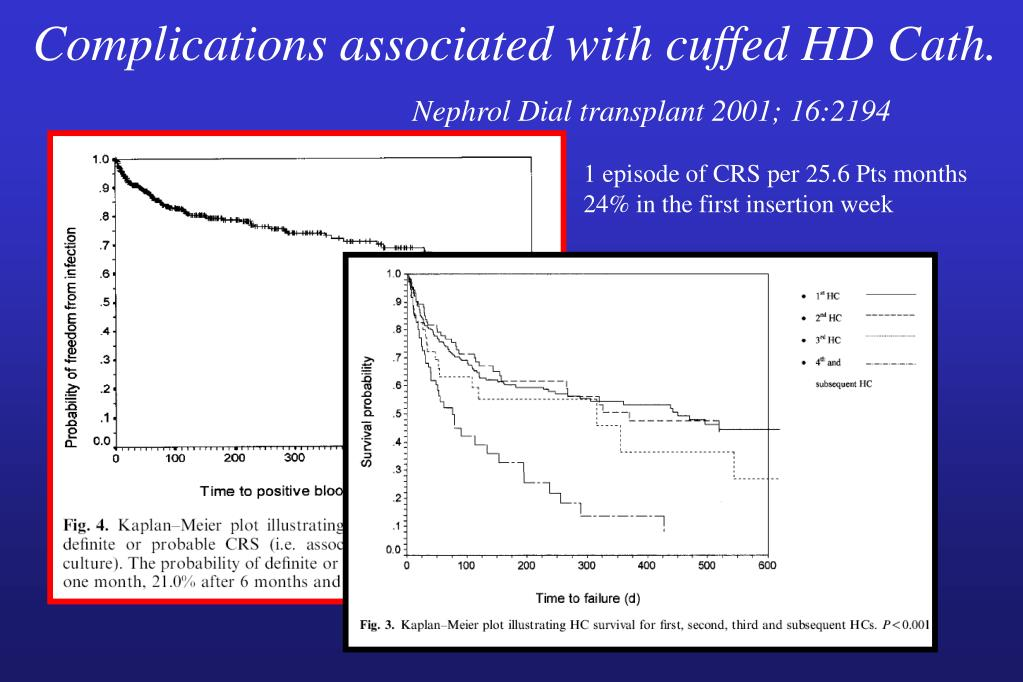 Complications associated with cuffed HD Cath.